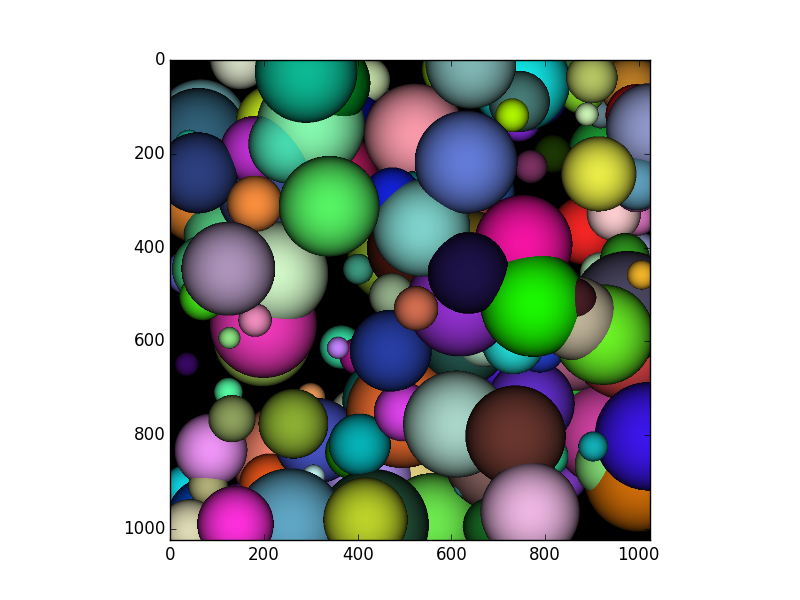 Simple Ray Tracer in NumbaPro-CUDA - daniel rothenberg